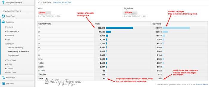 Google-Analytics-number-visits